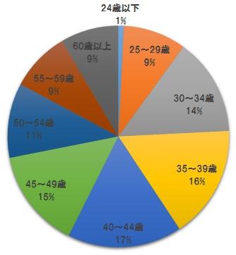 第49回社労士試験の結果・年代別
