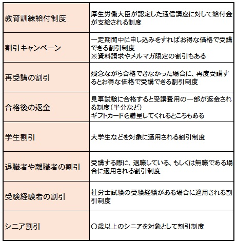 割引制度の種類