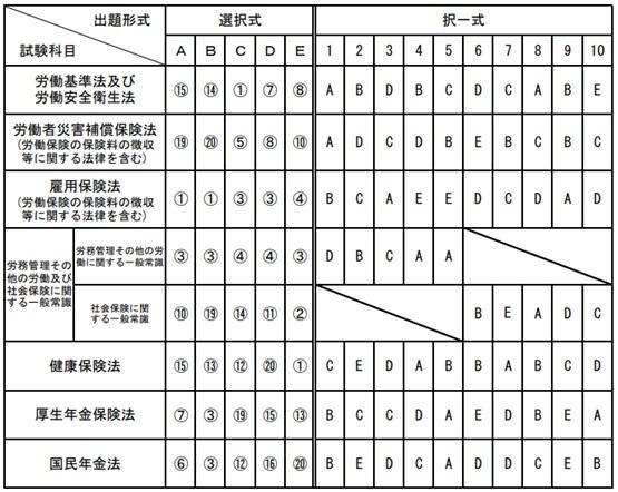 第49回社労士試験の結果