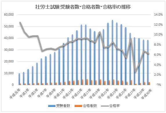 社労士試験の合格率推移グラフ