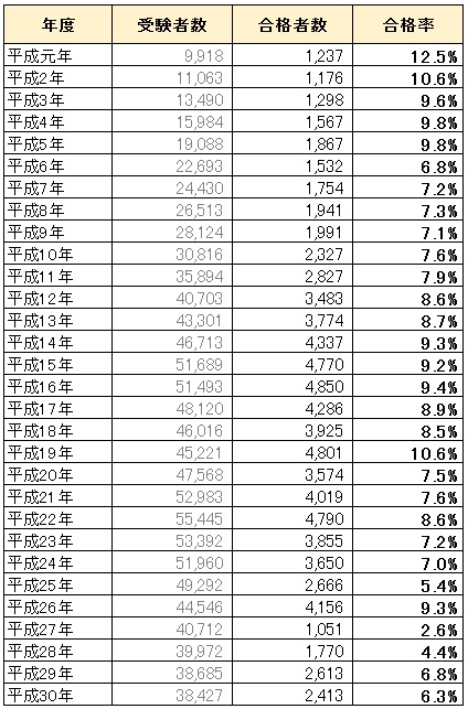 社労士試験の合格率推移
