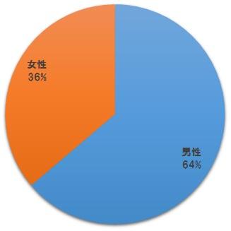第49回社労士試験の結果・性別