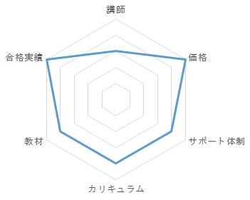 ユーキャンの総合評価グラフ