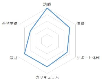 アガルートアカデミー通信講座レビュー・総合評価グラフ