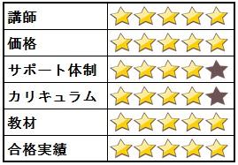 フォーサイトの総合評価