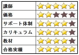 LEC通信講座レビュー・総合評価