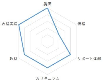 LEC通信講座レビュー・総合評価グラフ