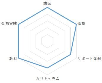 フォーサイトの総合評価グラフ