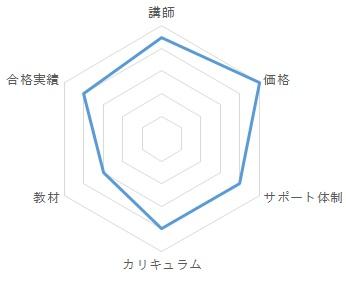 エル・エー社労士通信講座レビュー・総合評価グラフ