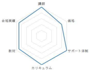 クレアールの総合評価のグラフ