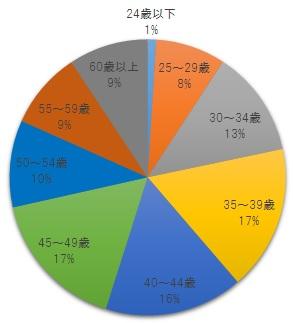 2018社労士試験合格の年齢別割合