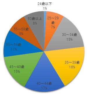 令和元年度社労士試験結果・受験生の年代