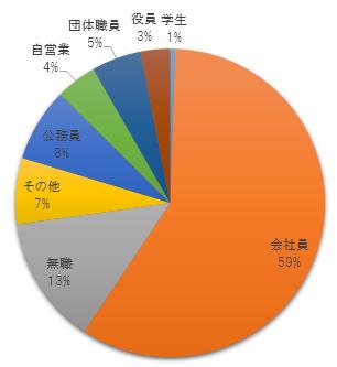 令和元年度社労士試験結果・受験者の職業