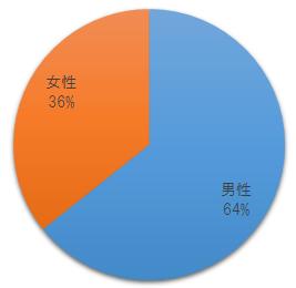 令和元年度社労士試験結果・受験者の性別