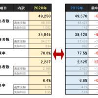 社労士受験データ昨年との比較