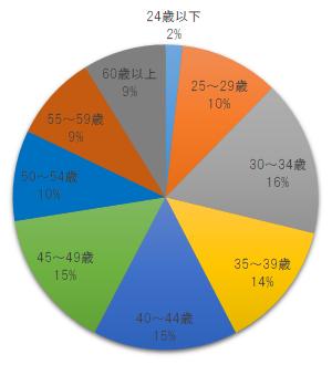 第52回社労士試験結果年齢別グラフ