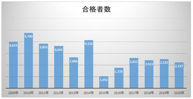社労士試験10年間の推移合格者数