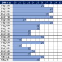 過去20年間の社労士試験選択式合格基準点