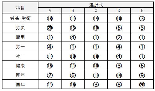 第53回社労士試験選択式解答速報