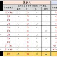 第53回社労士試験予想11社
